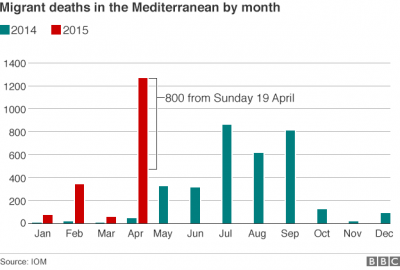 b2ap3_thumbnail_migrant_deaths2_by_month_624_v2.png