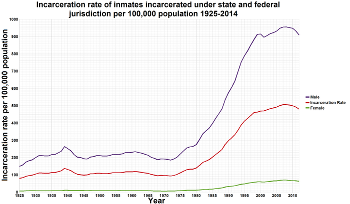 700px-U.S._incarceration_rates_1925_onwards-1.png